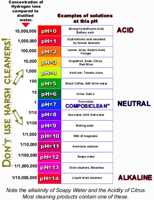 Acids, Bases & Buffers Paper